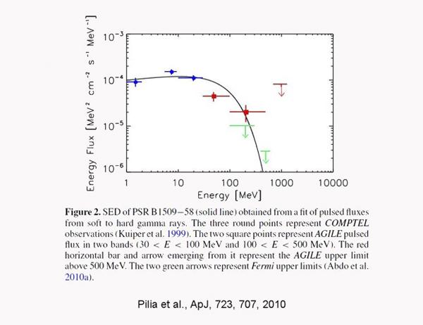 big_Pulsar_B1509-58